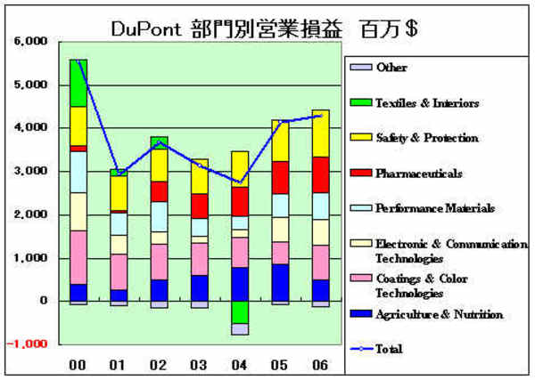 Dupontptoi