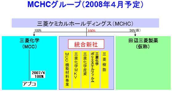 三菱ケミカルホールディングス、機能材料事業を再編: 化学業界の話題
